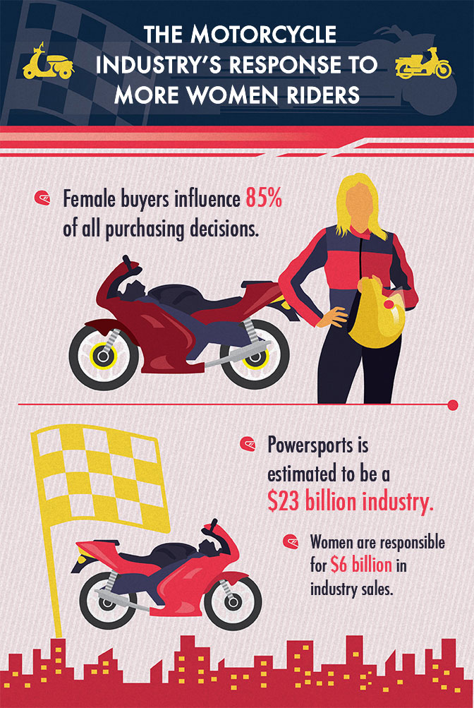 response-to-women-riders-infographic