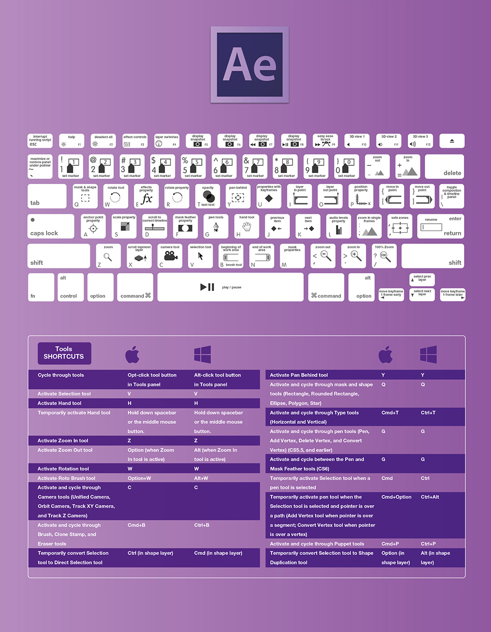 The Complete Adobe After Effects CC Keyboard Shortcuts For Designers Guide 2015
