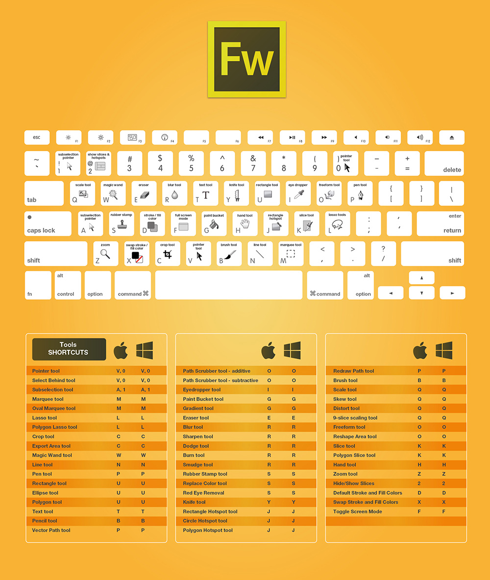 The Complete Adobe Fireworks CC Keyboard Shortcuts For Designers Guide 2015