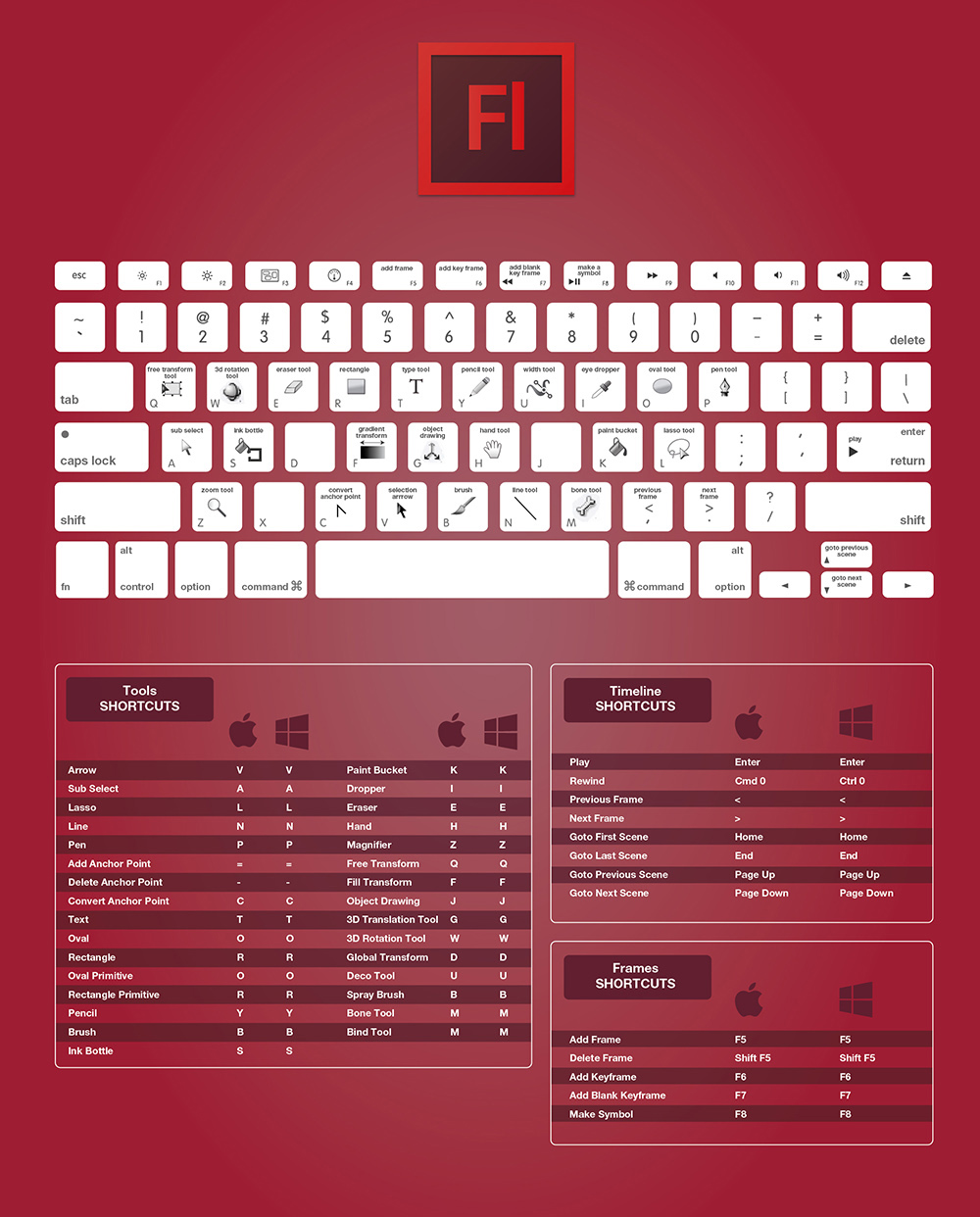 The Complete Adobe Flash CC Keyboard Shortcuts For Designers Guide 2015