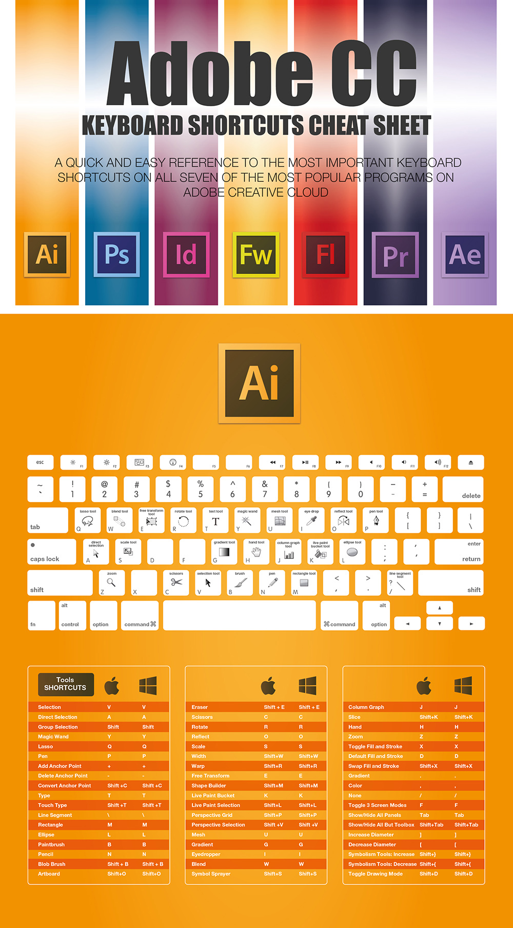 the complete adobe cc keyboard shortcuts for designers